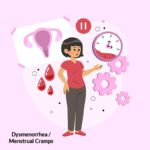 Dysmenorrhea – Menstrual Pain or Pain in abdomen due to cramps